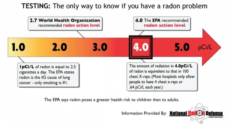 Realities Concerning Radon radon-testing-768x422